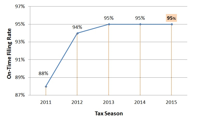 Tax Season 2015 - On-Time Filing Rate