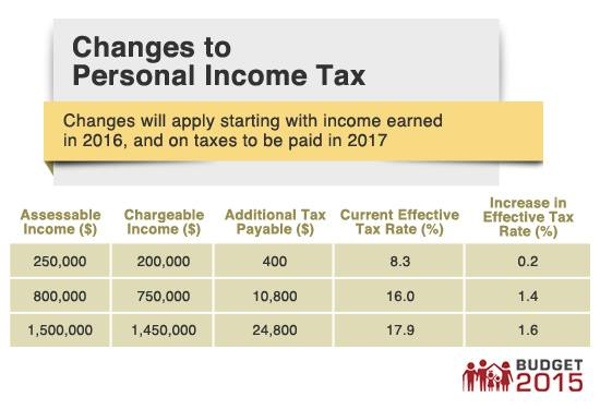 Changes to Personal Income Tax