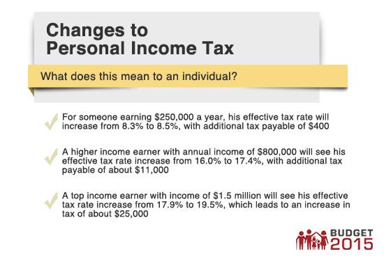 Changes to Personal Income Tax 1